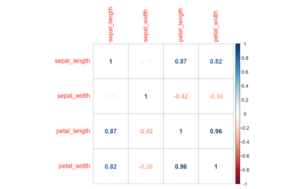 correlation-coefficients-matrix